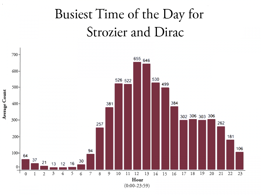Strozier and Dirac are busiest between 12 pm and 2 pm