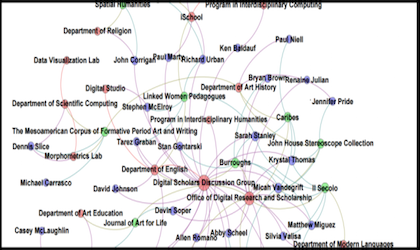 A network visualization of the FSU Digital Scholarship Network