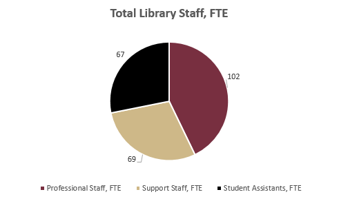 number of each type of library employee