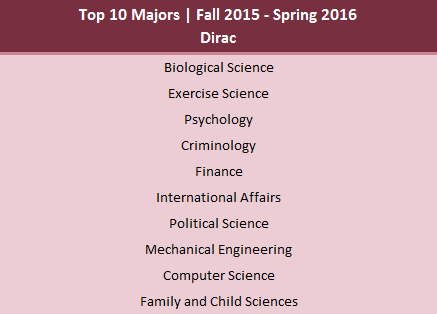Most common majors found in Dirac