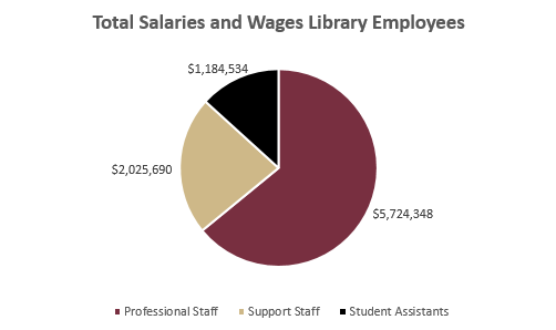 Salaries and wages for all library employees