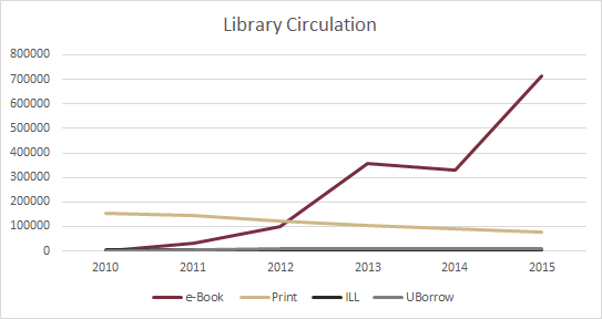 circulation figures for e-books, print loans, ILL requests, UBorrow requests