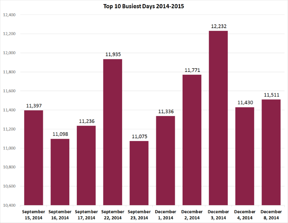The top busiest days for 2014-2015