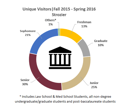 Distribution of who comes into Strozier by year