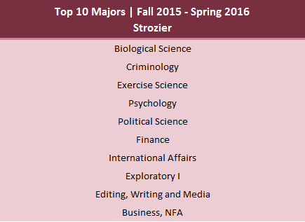 Most common majors found in Strozier