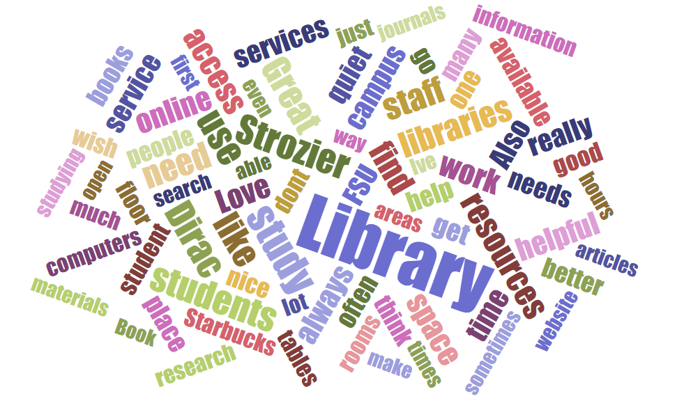 The used words in comments included on the 2015 LibQual Lite survey. The comments were made by FSU students, faculty, and staff