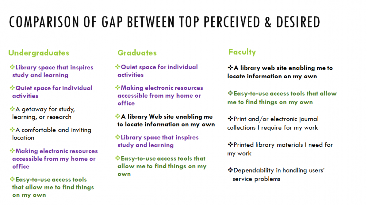A comparison of where the libraries could most improve for undergraduates, graduate students, and faculty