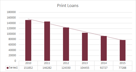 negative growth of print loans