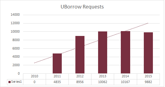 Change in number of UBorrow requests